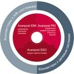 GlobalTrust присвоен статус золотого партнера компании Avanpost